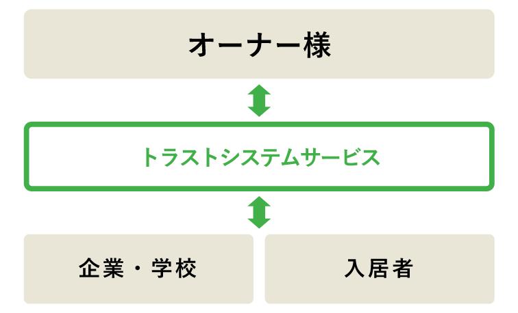 賃貸保証システム